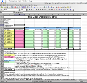 2005 Backpacking Light Trip Planning Spreadsheet Contest Entries - 13