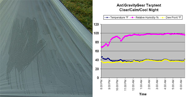 Antigravitygear Tarptent Review Backpacking Light