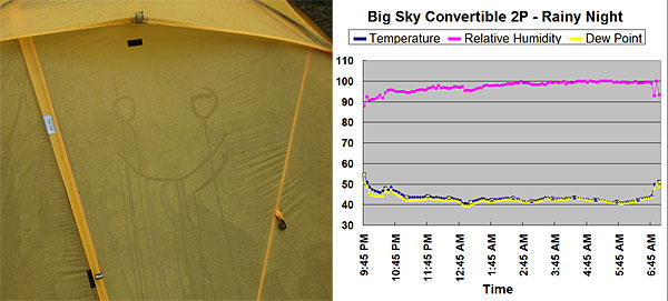 Big Sky International Convertible 2P Tent REVIEW Review - 9