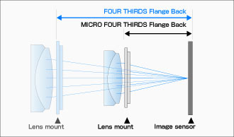 Micro Four-Thirds Slashes Camera Size and Weight, Retains dSLR Benefits? (Outdoor Retailer Summer Market 2008) - 2