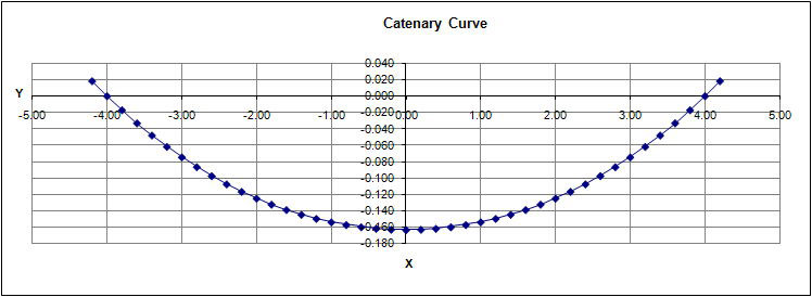 MYOG Technical Note - Catenary Curves - 4