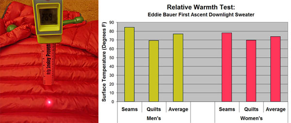 Eddie Bauer First Ascent Downlight Sweater Review - 6