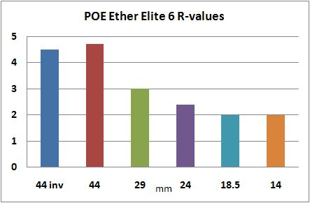POE Ether Elite 6 2/3 Length Air Mat Product Review - 8