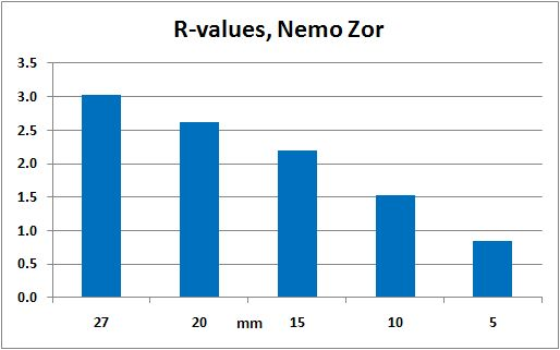 Nemo Zor Short and Nemo Zor Regular - 2
