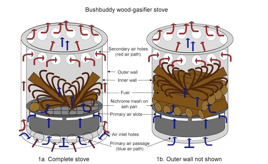 Bushbuddy