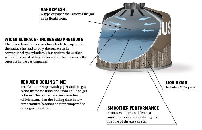Primus Winter Gas Explained