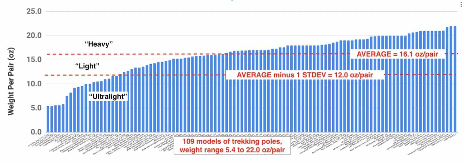 trekking pole distribution weights