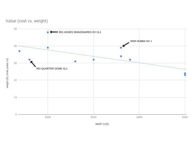 rei quarter dome sl1 value chart v2