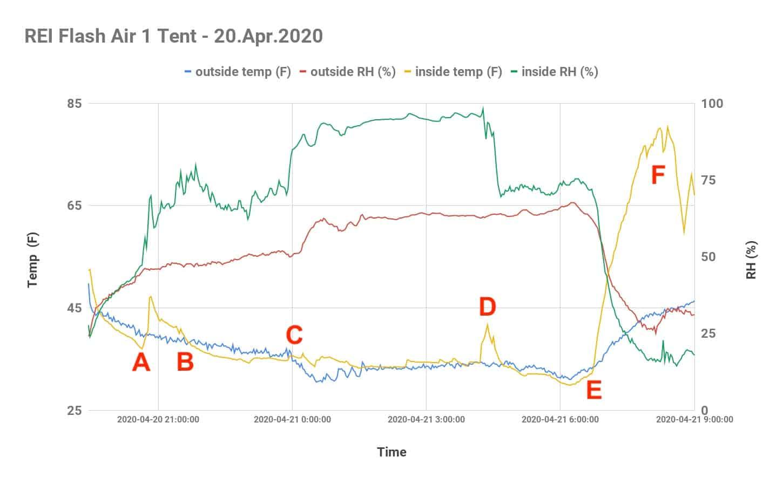 REI Flash Air 1 Tent 20.Apr .2020 Condensation Data