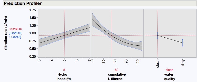 prediction profile, head, filtered, and water quality vs filtration rate