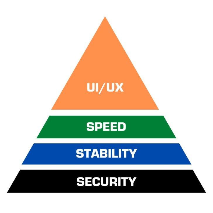 security - stability - speed - ui pyramiid