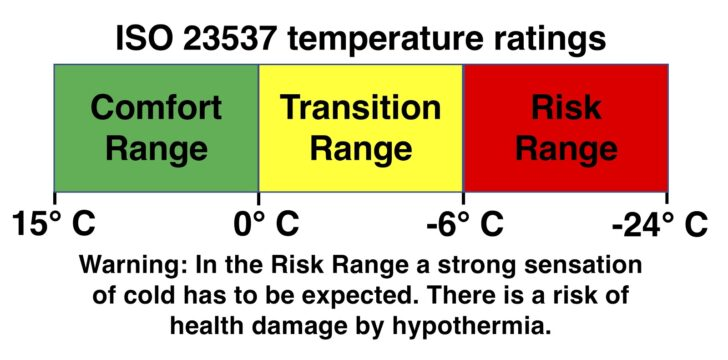 Sleeping bag temperature ratings : ISO graphic