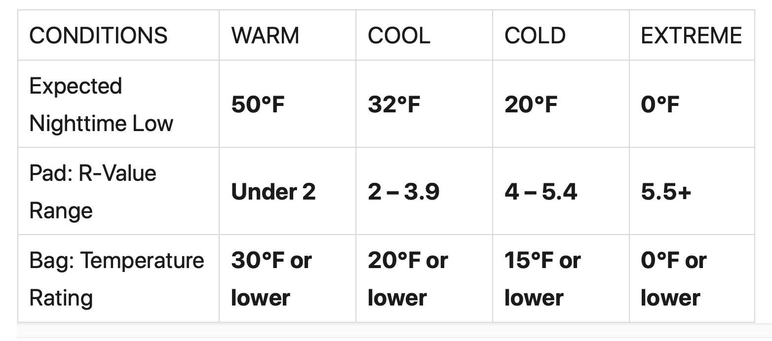 Improving R-values for consumers: REI sleeping pad temperature chart
