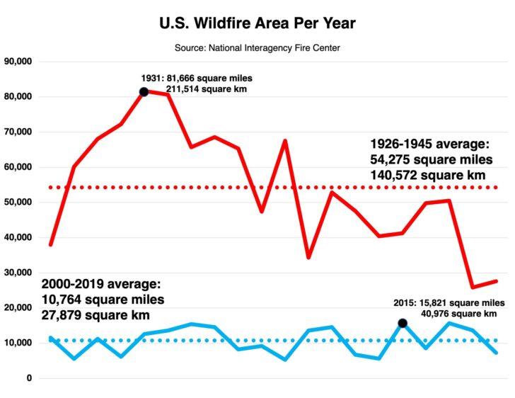 U.S. Wildfire Area Per Year