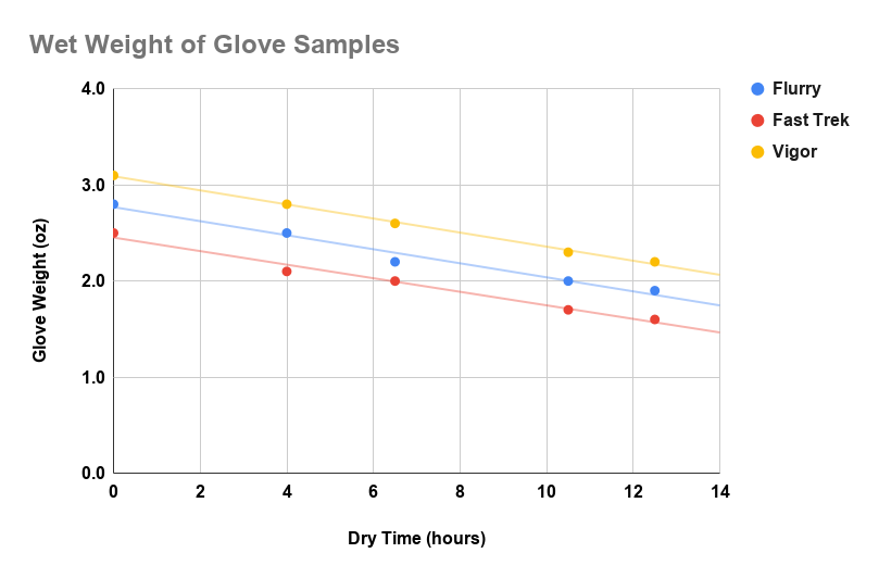 chart showing the drying rate of three different gloves