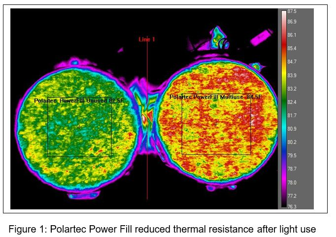 Thermal imaging showing the reduced thermal resistance of Polartec Powerfill after light use.