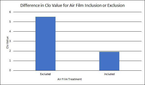 a graph showing the Impact of Air Film Inclusion/Exclusion on Intrinsic Clo value of 6 osy Primaloft Gold