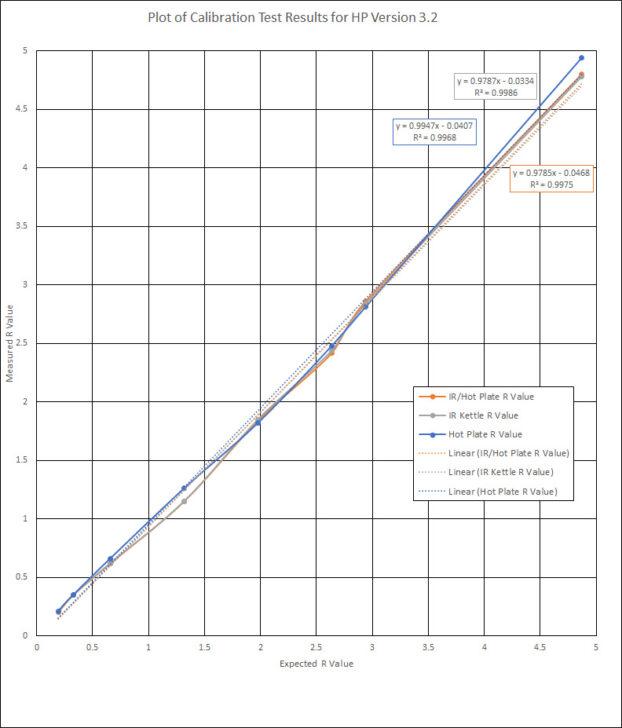Calibration Data Line Graph
