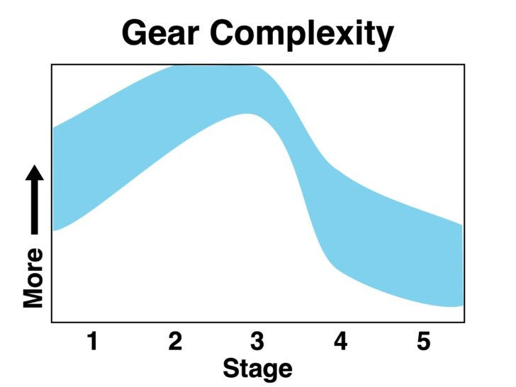 A graph demonstrating that gear complexity rises slightly in the first few stages and then drops dramatically.