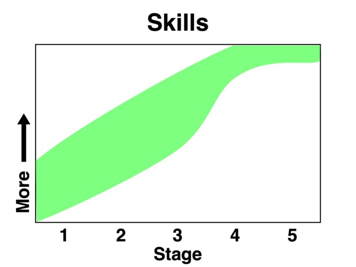 A chart showing that as backpackers progress from stage one to stage five, their skills increase steadily.