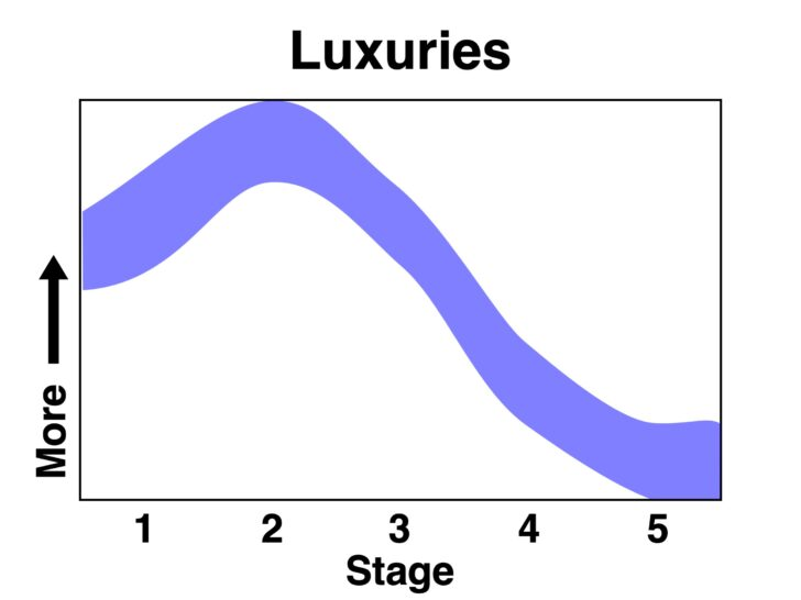 a chart showing a rise in luxury items as backpackers become slightly more experienced, and then a sharp decline as experience continues to grow.