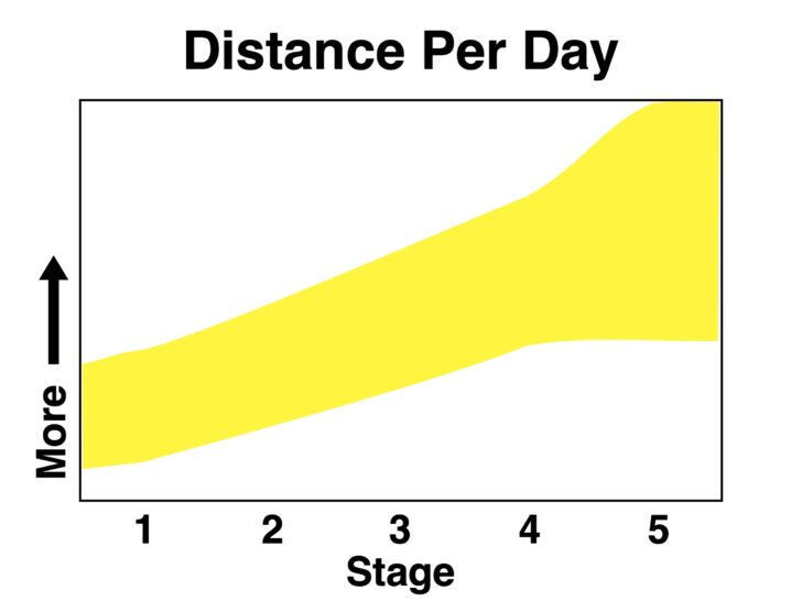 A chart showing a fairly level increase in distance as backpackers move through the stages.