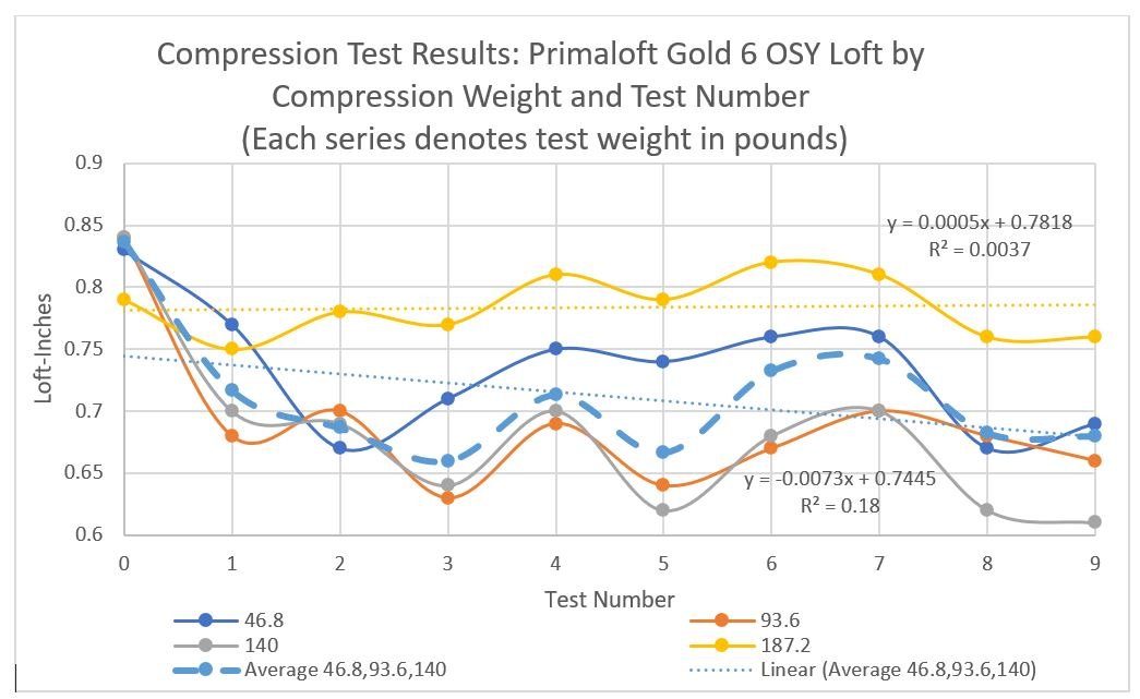 a graph indicating test results for Primaloft Gold. The the graph contains multi-colored plots. Each plot corresponds to the pressure applied to the insulation sample. There is a dashed line which is the plot of averages.