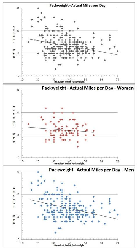 Pack Weight vs Miles Per day