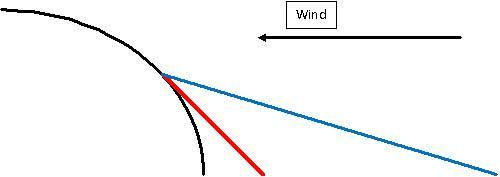 Angular force vector